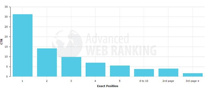 Perché è importante essere primi su Google: le statistiche di Moz.