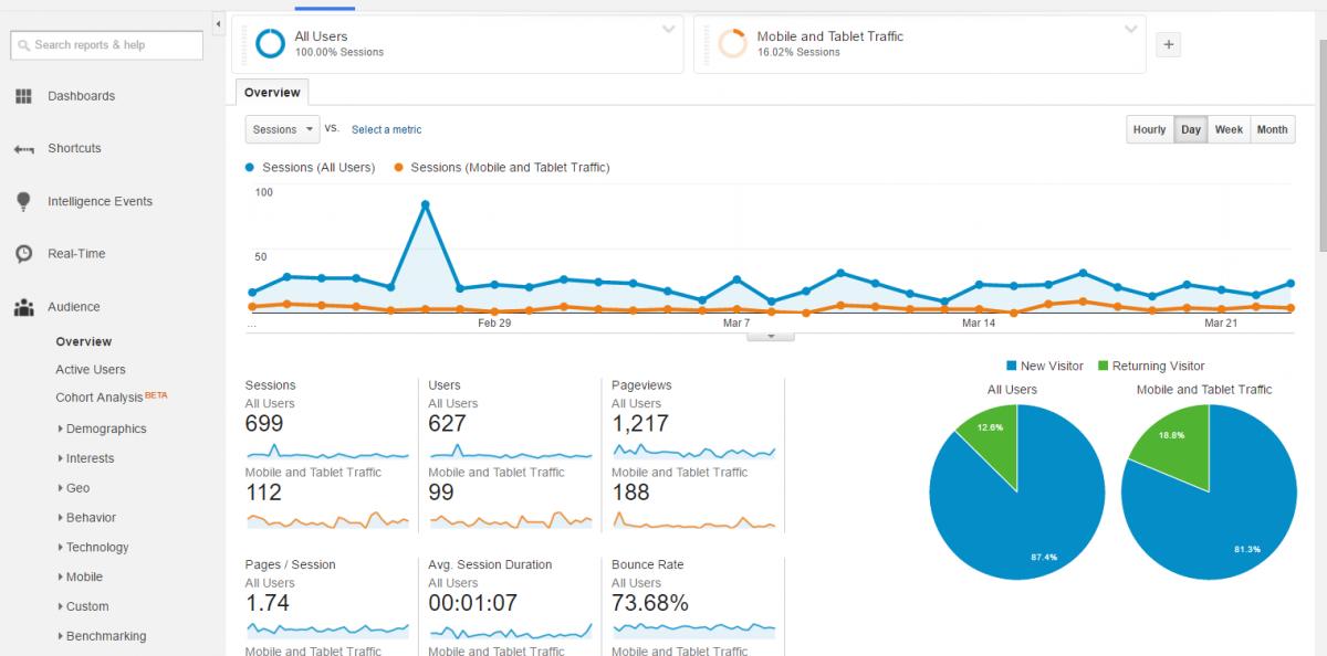 Il monitoraggio del traffico con Google Analytics