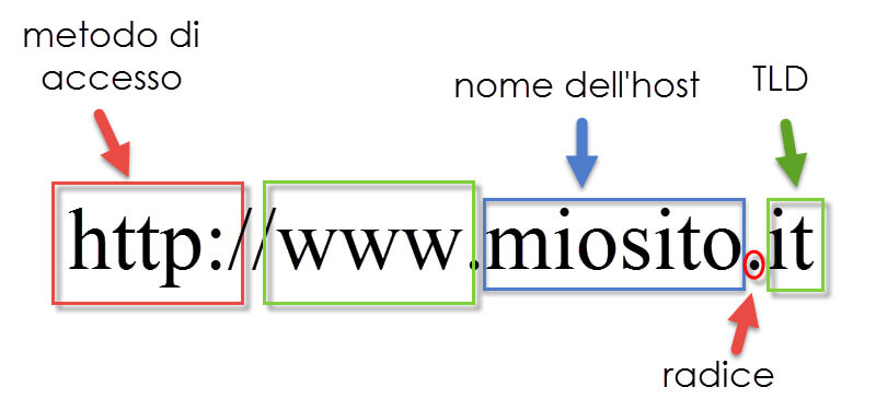 La struttura del nome di dominio
