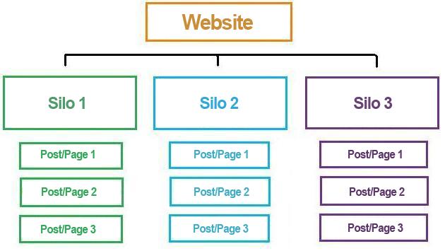 Lo schema di realizzazione di una struttura a silo
