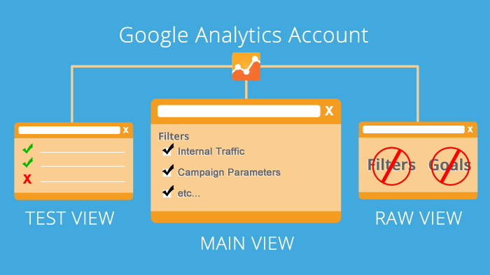 Uno schema con le viste di base di Google Analytics